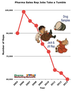 PharmaSalesRepJobTrend-Chart